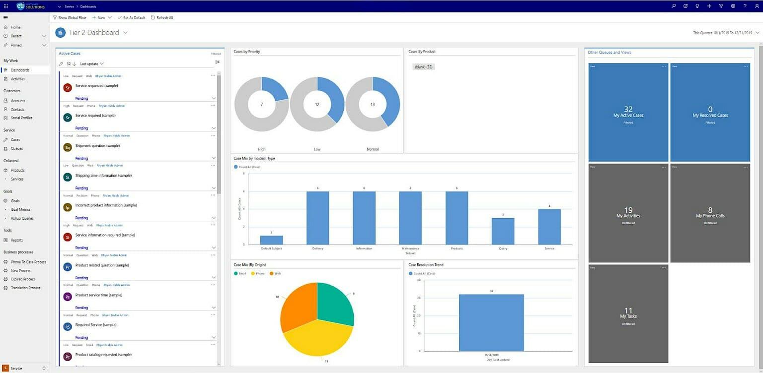 Customer Service Dashboard | ETI Software