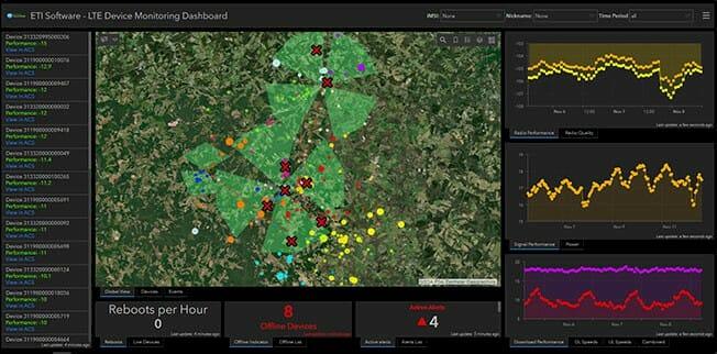 Device Intelligence Dashboard | ETI Software